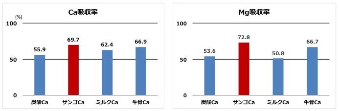 CaMg吸収率